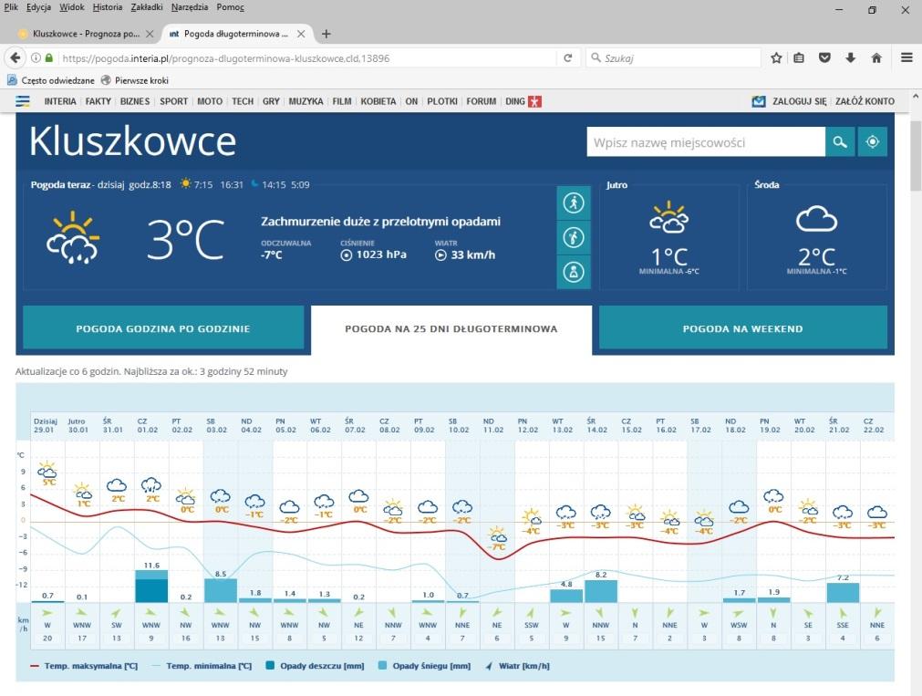 Kluszkowce pogoda 12 lutego
